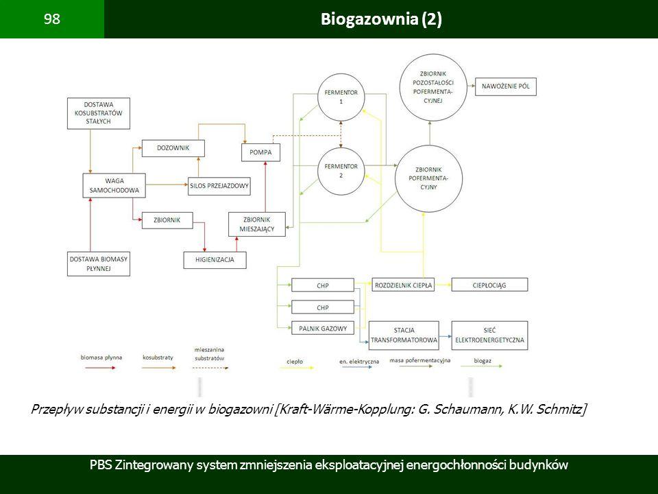 Biogazownia (2) Przepływ substancji i energii w biogazowni [Kraft-Wärme-Kopplung: G. Schaumann, K.W.